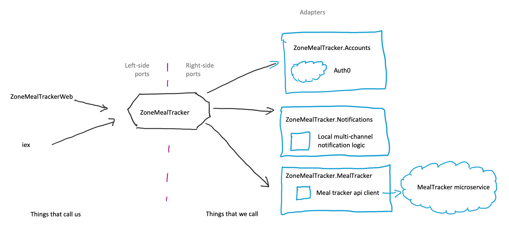 Hexagonal architecture diagram of ZoneMealTracker with new adapters